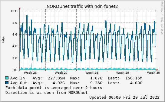 small ndn-funet2 month graph