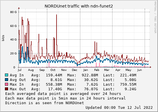 small ndn-funet2 year graph