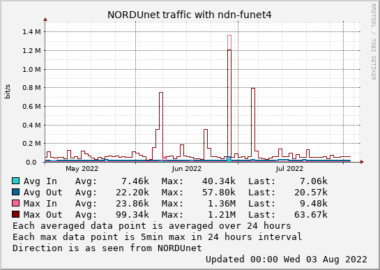 small ndn-funet4 3month graph