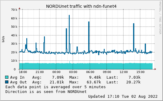 small ndn-funet4 day graph