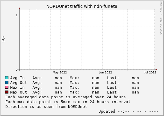 small ndn-funet8 3month graph