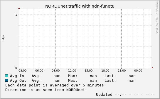 small ndn-funet8 day graph