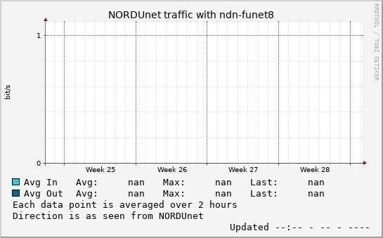 small ndn-funet8 month graph