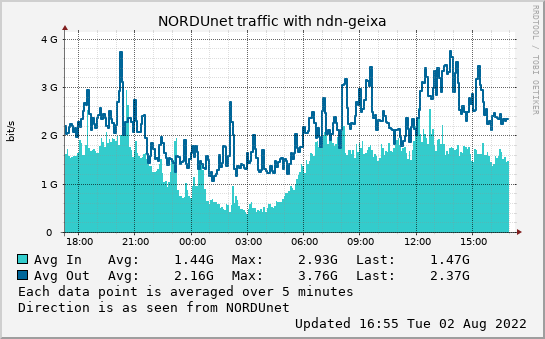 small ndn-geixa day graph
