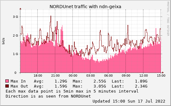 small ndn-geixa daymax graph