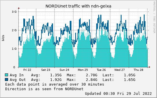small ndn-geixa week graph