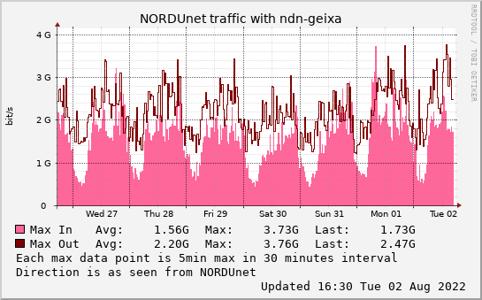 small ndn-geixa weekmax graph