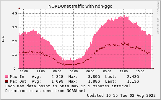 small ndn-ggc daymax graph