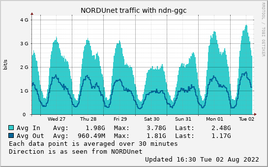small ndn-ggc week graph
