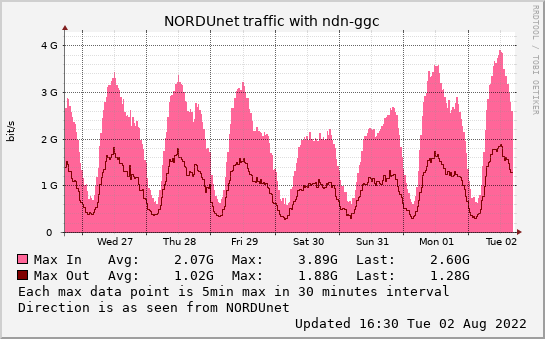 small ndn-ggc weekmax graph