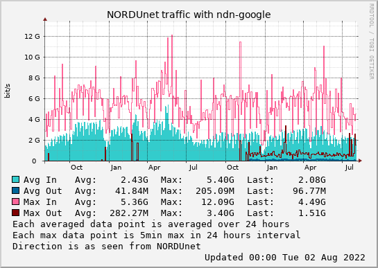 small ndn-google 2year graph
