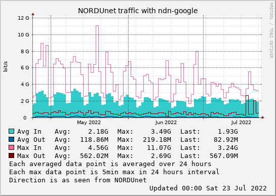 small ndn-google 3month graph
