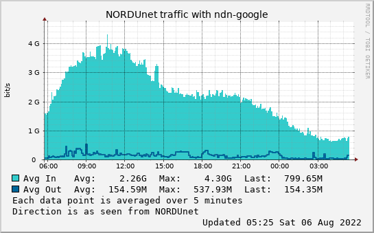 small ndn-google day graph