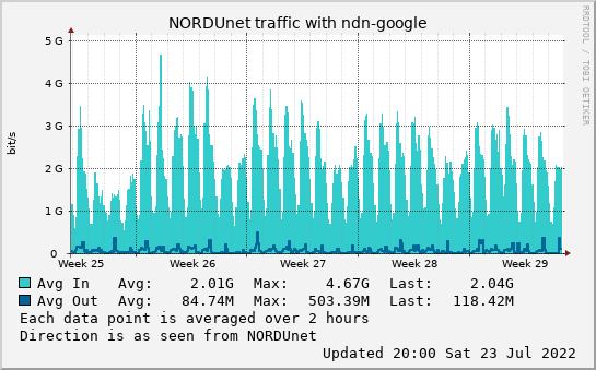 small ndn-google month graph