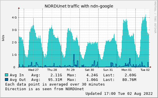 small ndn-google week graph