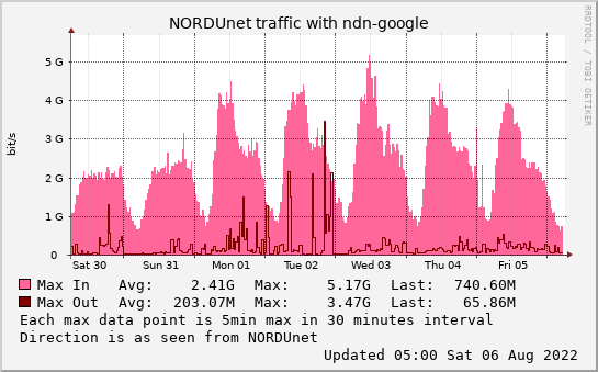 small ndn-google weekmax graph