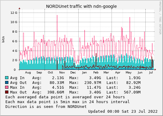 small ndn-google year graph