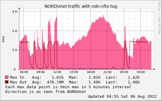small ndn-nflx-tug daymax graph
