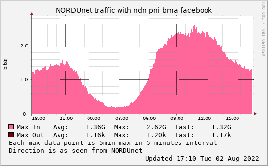 small ndn-pni-bma-facebook daymax graph