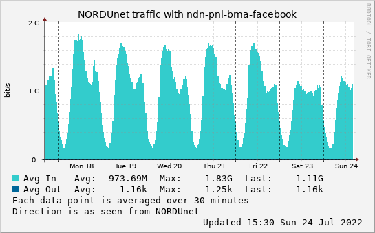 small ndn-pni-bma-facebook week graph
