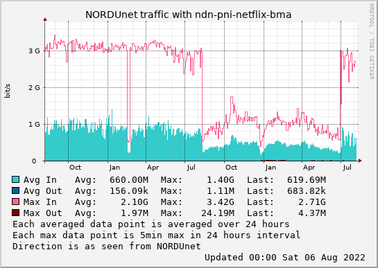 small ndn-pni-netflix-bma 2year graph