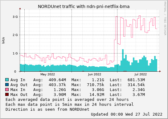small ndn-pni-netflix-bma 3month graph