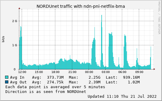 small ndn-pni-netflix-bma day graph