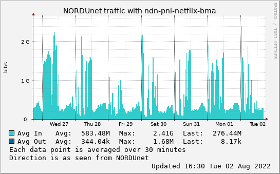 small ndn-pni-netflix-bma week graph