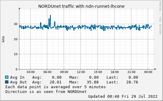 small ndn-runnet-lhcone day graph