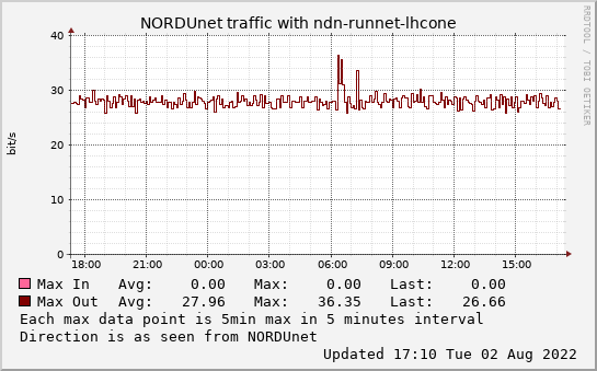 small ndn-runnet-lhcone daymax graph