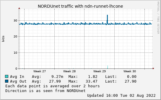 small ndn-runnet-lhcone month graph