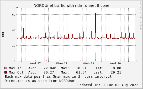 small ndn-runnet-lhcone monthmax graph