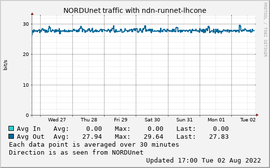 small ndn-runnet-lhcone week graph