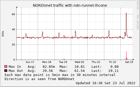 small ndn-runnet-lhcone weekmax graph
