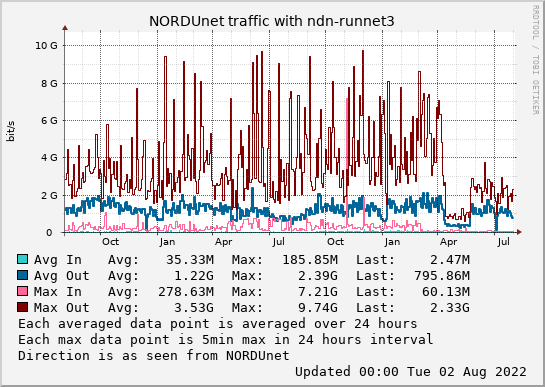 small ndn-runnet3 2year graph