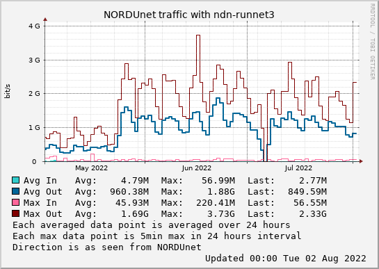 small ndn-runnet3 3month graph