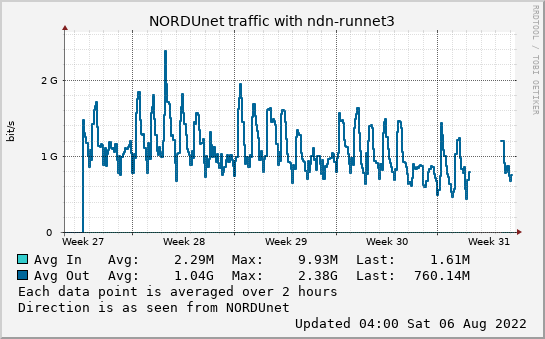 small ndn-runnet3 month graph