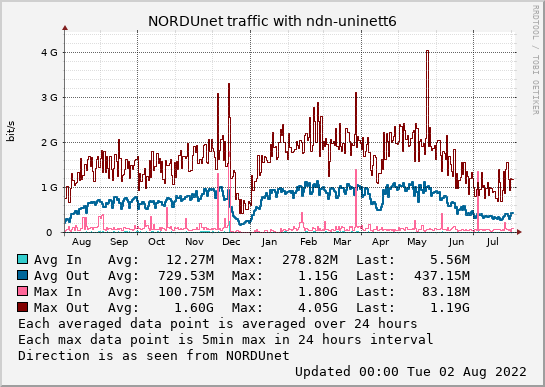 small ndn-uninett6 year graph